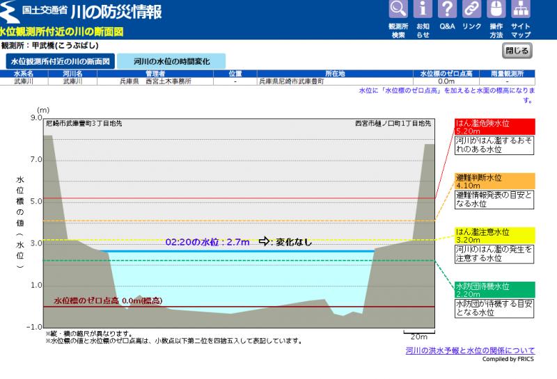 国土交通省 川の防災情報